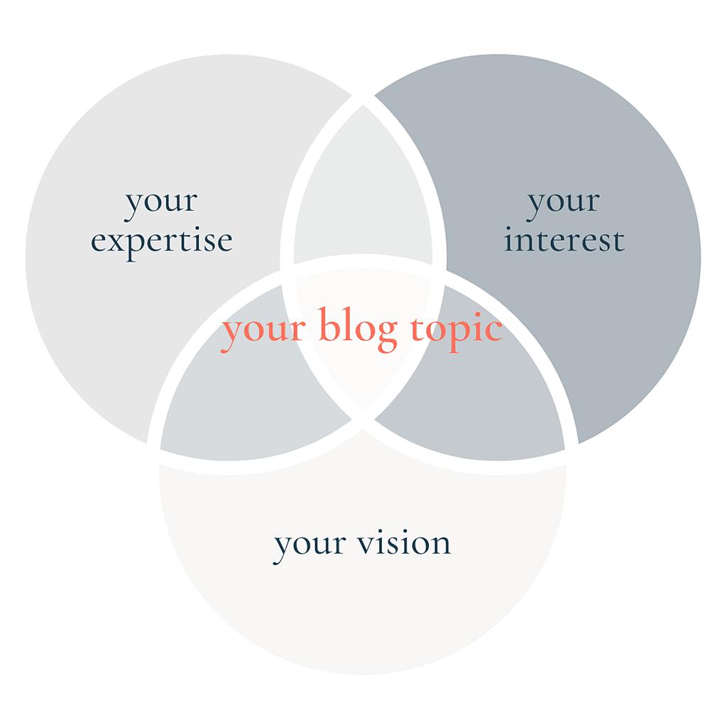 choosing your blog topic