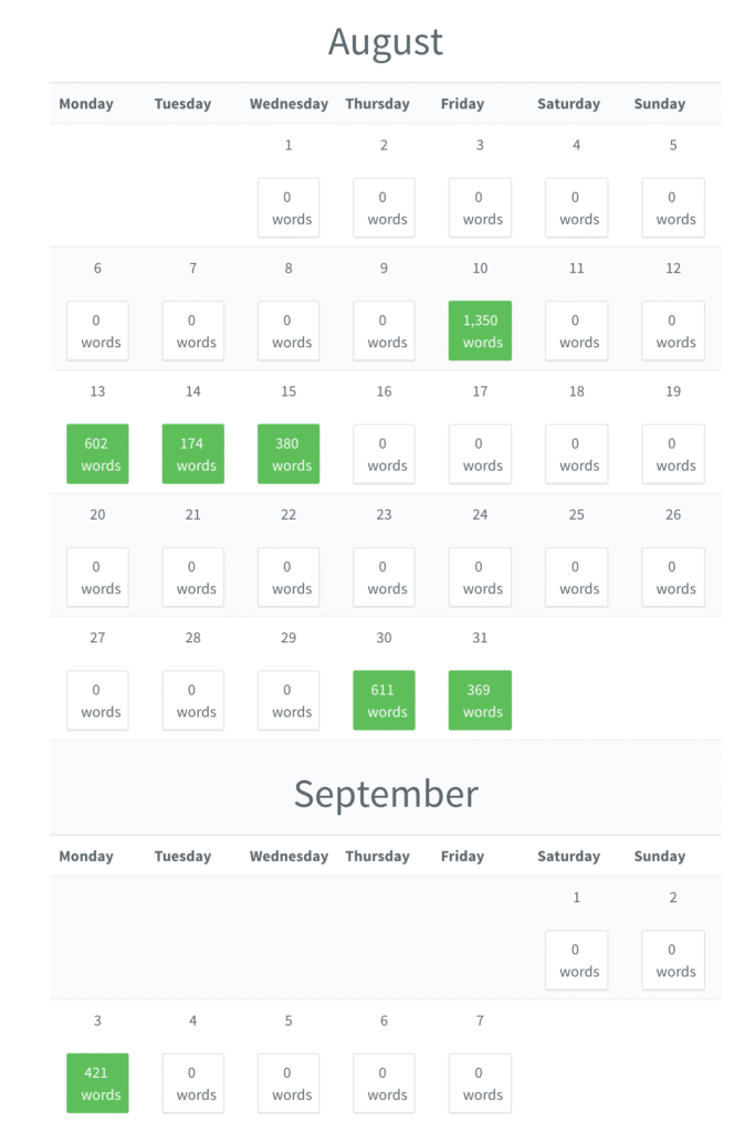 Pacemaker screenshot showing my unproductive writing progress in August 2018 when I sustained a back injury from overwork, highlighting the pitfalls of pushing yourself too hard when writing and publishing your academic book