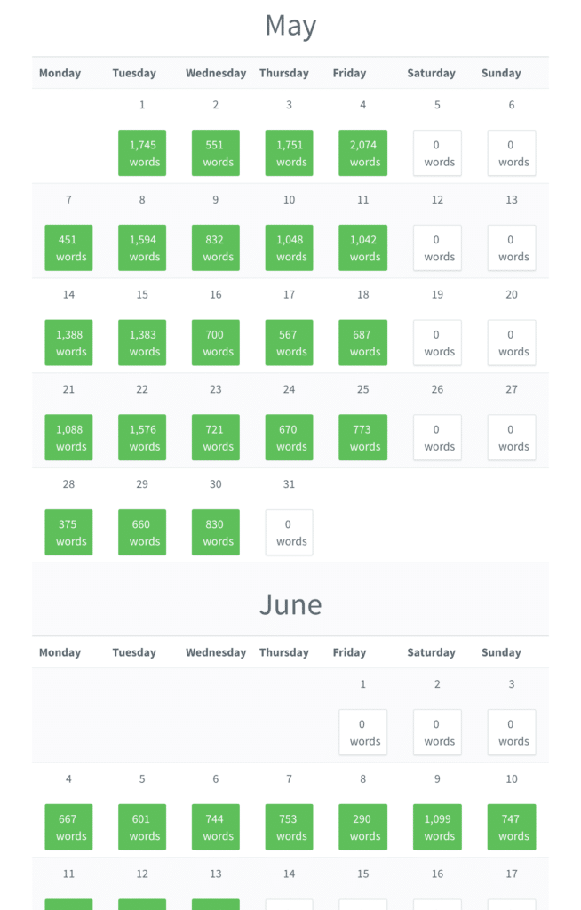 Pacemaker screenshot showing my productive writing progress in May 2018, which helped me to write and publish my academic book